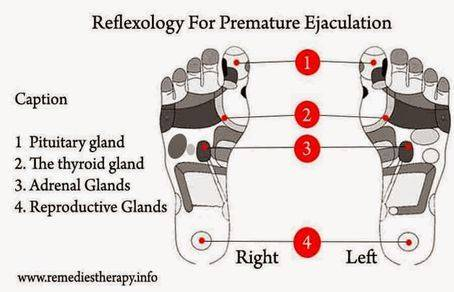 Reflexology For Premature Ejaculation-2